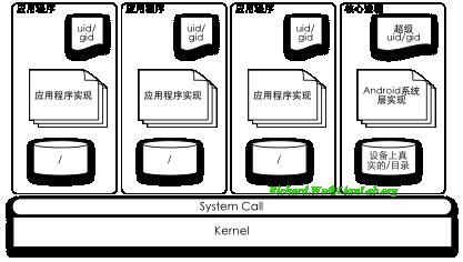 Android应用程序开发以及背后的设计思想深度剖析