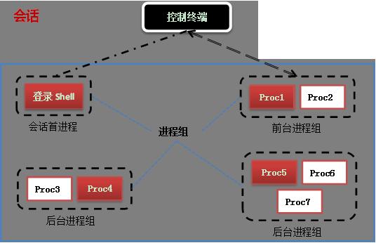 Linux 守护进程的实现