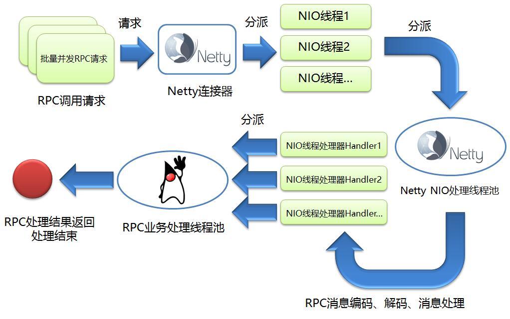 综上所述,本文设计的rpc服务器调用的流程图如下所示