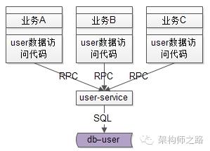 互联网架构为什么要做服务化?