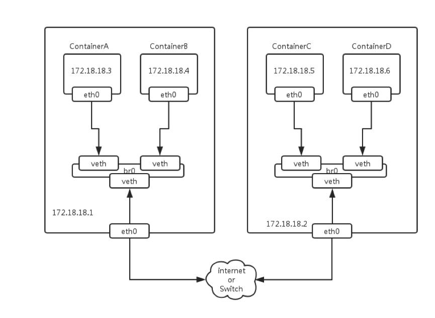 talkingdata的docker扁平化网络设计与实现