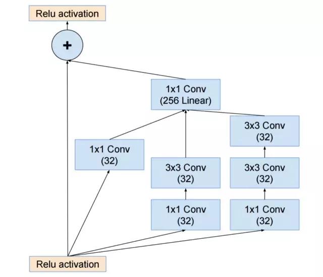 考虑到网络的简洁性,可被轻易的理解并修正,那 resnet 可能就更好了.