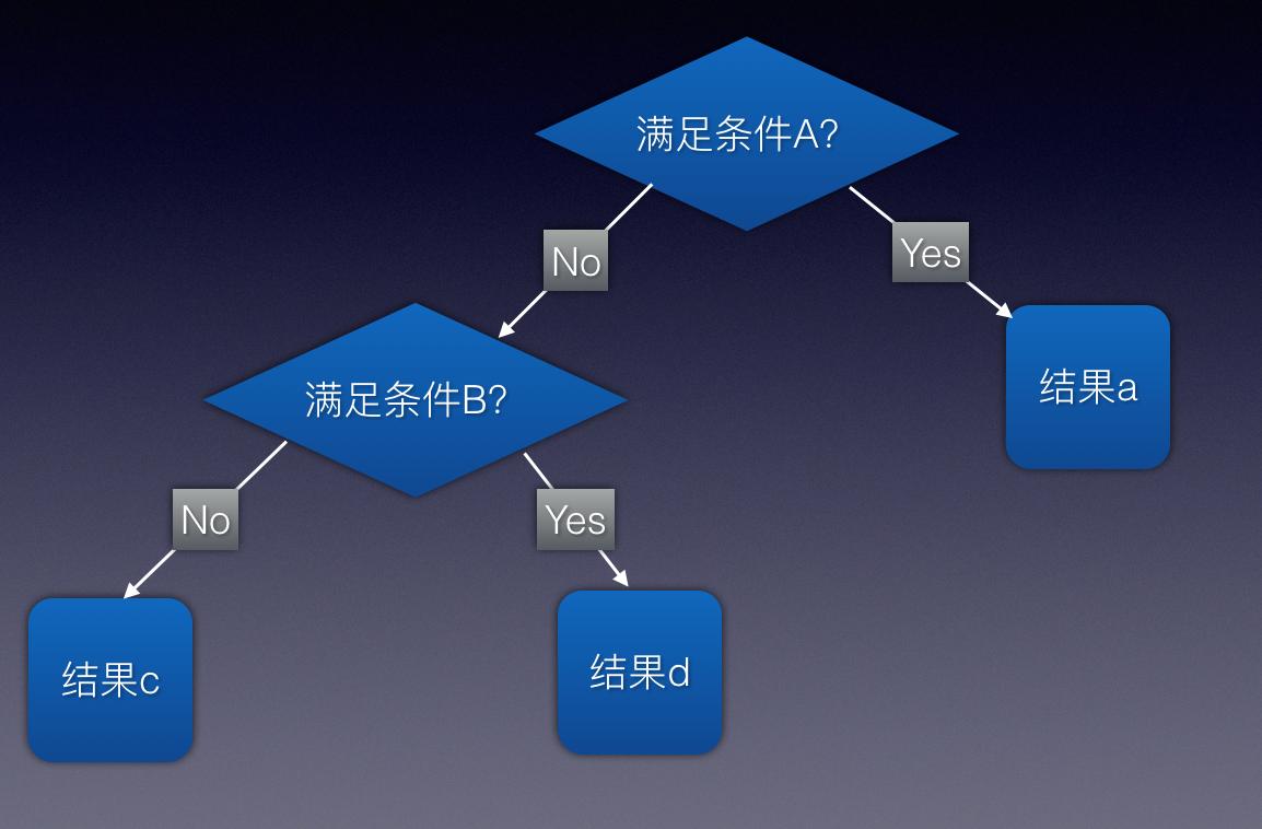 机器学习算法之决策树