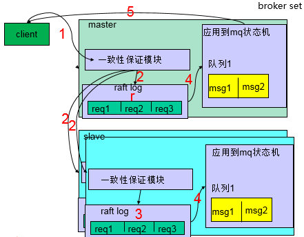 t 内部结构图