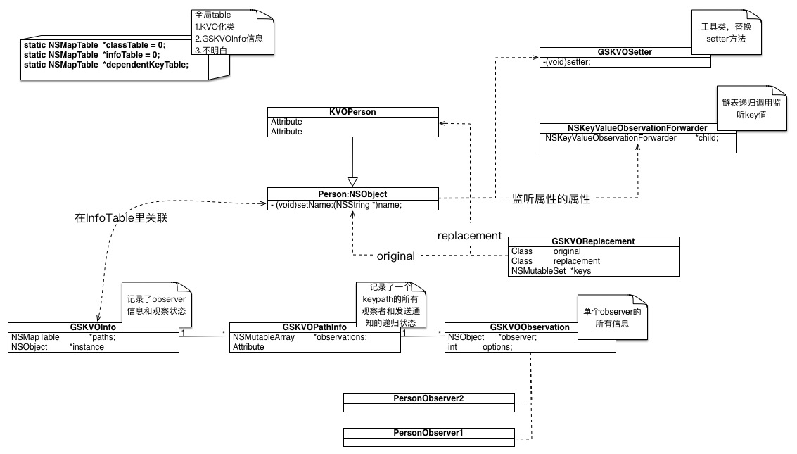 KVO进阶 —— 源码实现探究