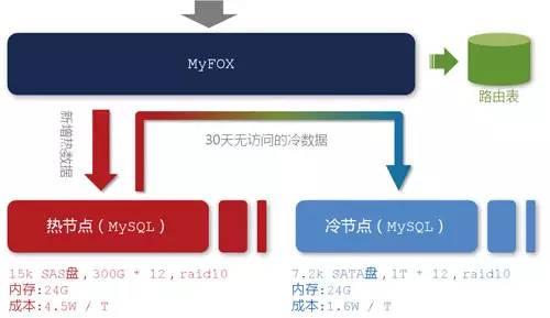 存储在myfox中的统计结果数据已经达到10tb