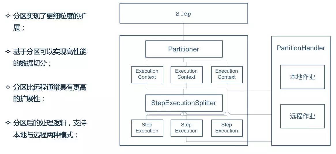 定义的分区逻辑,spring batch批处理框架默认实现了对多文件的实现org