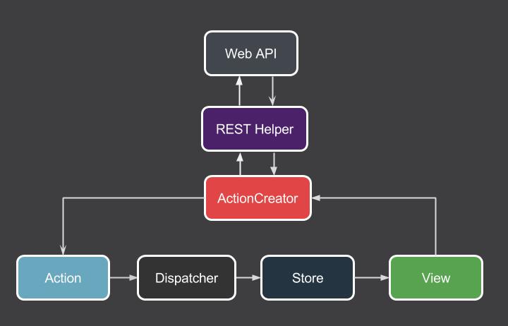 android开发最佳实践—项目架构篇