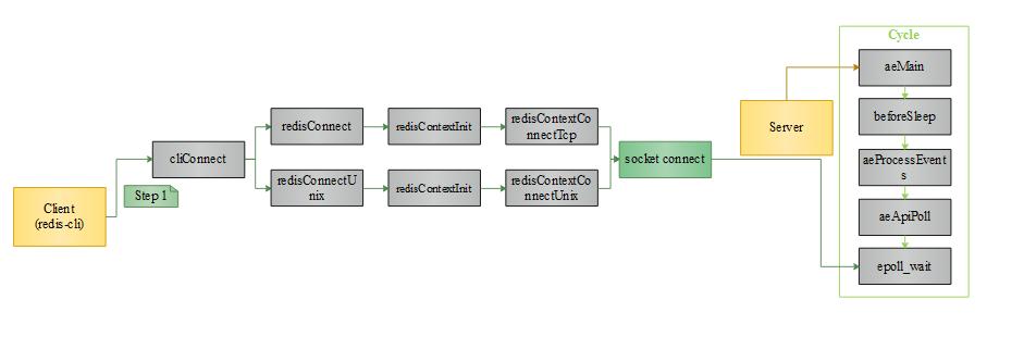 设计开发流程节点说明
