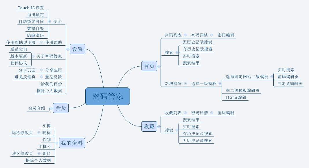 同时根据具体的项目需求,会搭配一套产品业务流程图图片