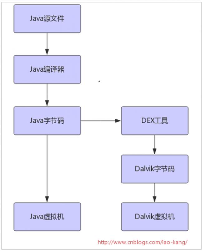 在java程序中,java类会被编译成一个或多个class文件