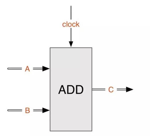 串行结构只有一个加法器,需要7次求和运算;每次计算完部分和,还要将其