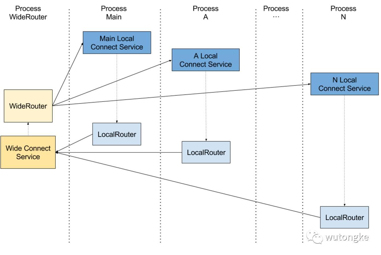 我们先来看一下架构图,图片来源于 http://blog.spinytech.com/2016/12/28/android_modularization/  从A、B到N的多个Module都引用了Common库,同时Main Module还引用了A、B、N这几个Module,经过这样的处理之后,所有的Module之间的相互调用就都消失了,耦合性降低,所有的通信统一都交给Router来处理分发,而注册工作则交由Main Module去进行初始化。这个架构思想其实和Binder的思想很类似,采用C/S模式,模