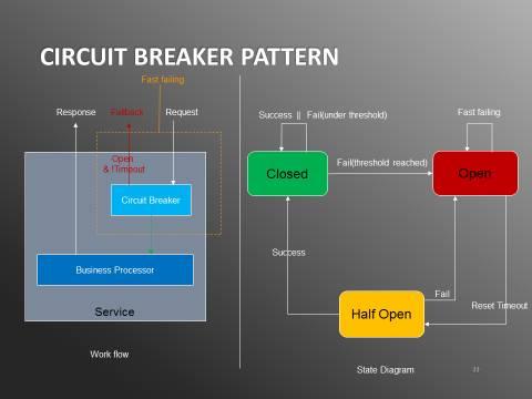 Circuit breaker netflix