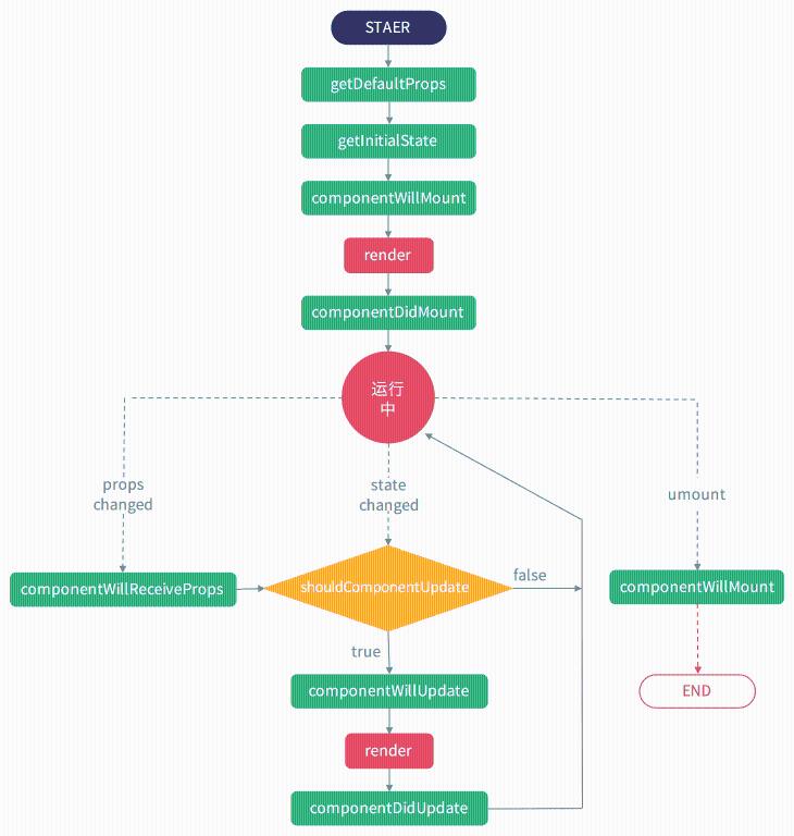 koa开源:fairy-使用 koa   react 搭建的前后端分离框架
