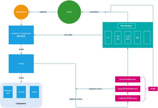 基于 React 的前端项目开发总结