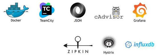 高负载微服务系统的诞生过程