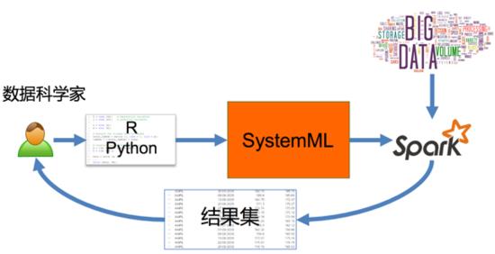 基于大数据的机器学习:Apache SystemML 在 IBM BigInsights 的实践