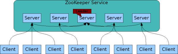 zookeeper网络结构