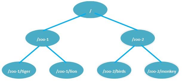 zookeeper树形结构