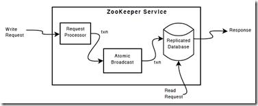 zookeeper读写数据