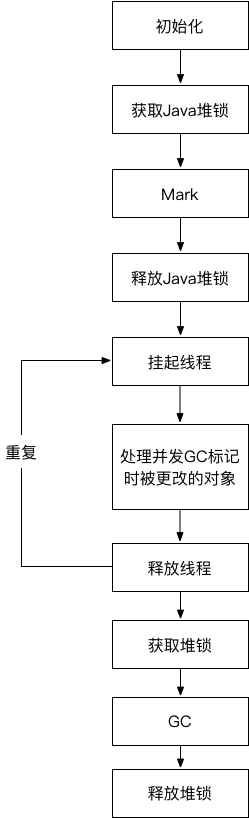 Android内存泄漏思考