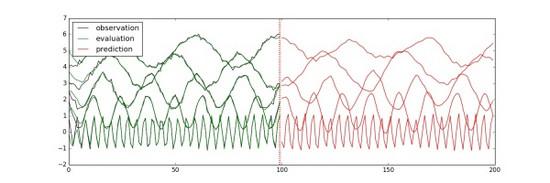 如何优雅地用TensorFlow预测时间序列:TFTS库详细教程