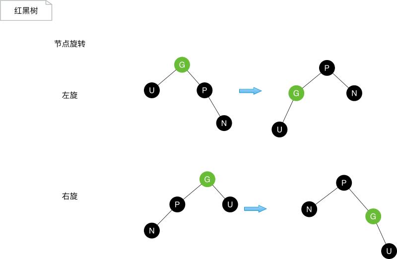 Java关于数据结构的实现:树