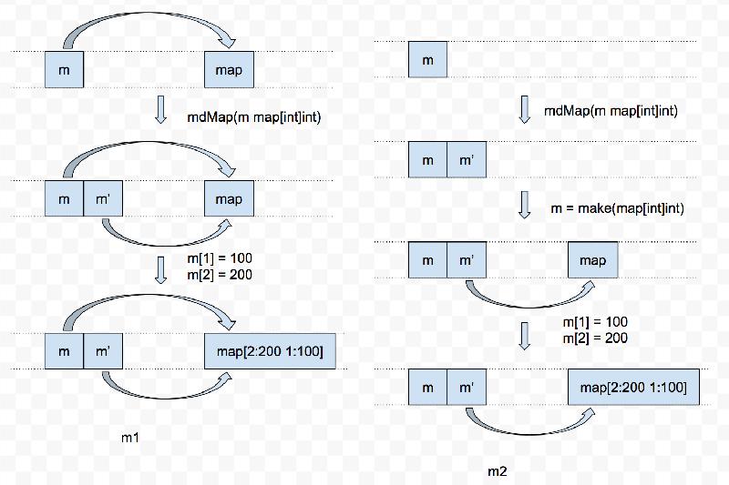 关于 Go 中 Map 类型和 Slice 类型的传递