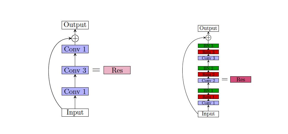 resnet[5] 不使用 vgg 网络用同样的规模进行卷积操作(除了第一个)的