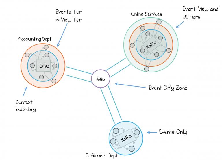 抛开命令驱动,采用事件驱动方式构建服务