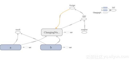 如何将TensorFlow用作计算框架 已认证的机构