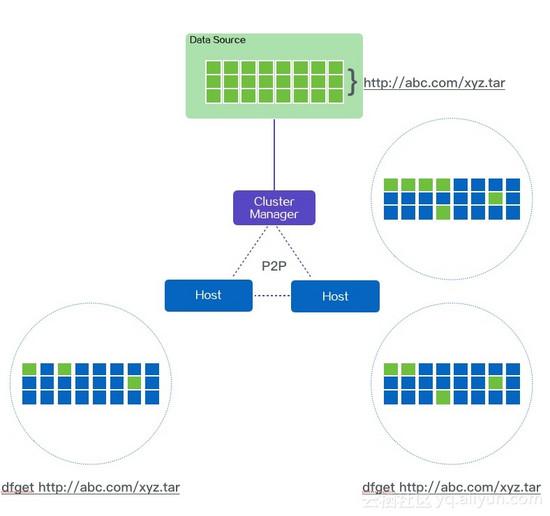 """直击阿里双11神秘技术:PB级大规模文件分发系统""""蜻蜓"""""""