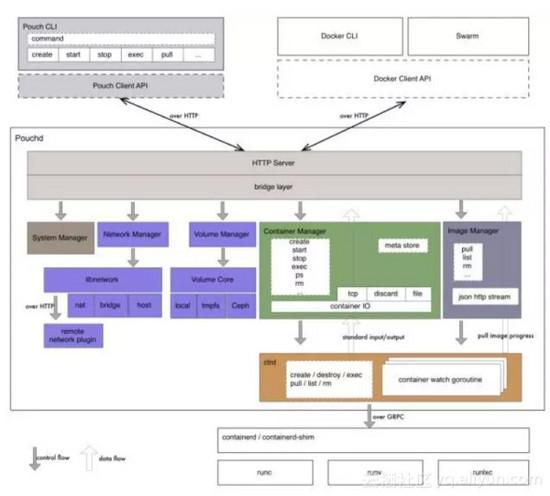 阿里巴巴正式开源其自研容器技术Pouch 已认证的机构