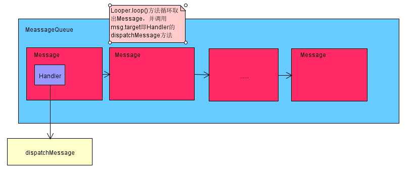 Android开发之漫漫长途 Ⅶ——Android消息机制(Looper Handler MessageQueue Message)