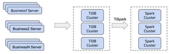 TiDB 在摩拜单车在线数据业务的应用和实践