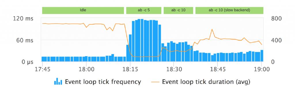 关于真正理解Node.js事件循环你需要了解的一切 - 众成翻译