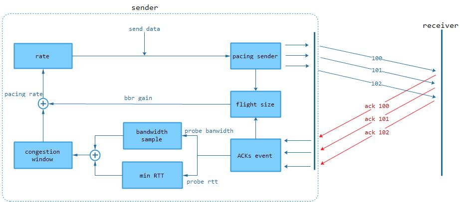 怎么让不可靠的UDP可靠?