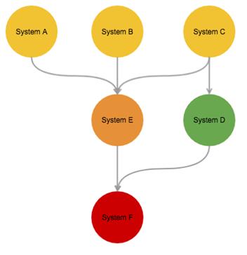 新思路设计可视化大型微服务监控系统
