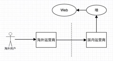 滴滴国际化项目 Android 端演进
