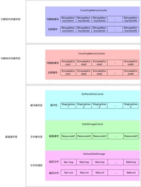 Android开源框架源码鉴赏:Fresco
