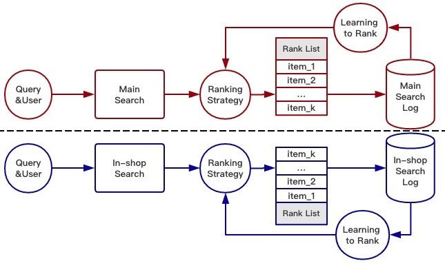 阿里巴巴WWW 2018录用论文:主搜索与店铺内搜索联合优化的初步探索与尝试