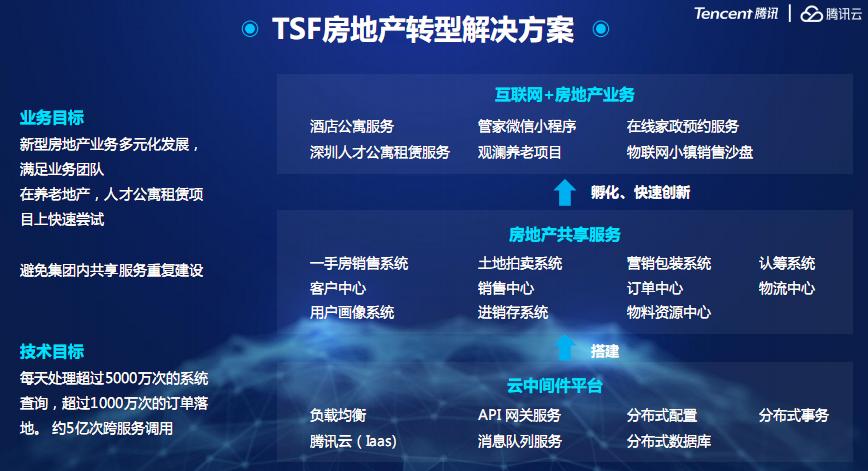 日调度5万亿次,腾讯云微服务架构体系TSF深度解读