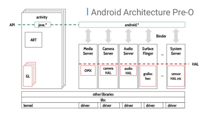 Project Treble是Android升级的最终方案吗?