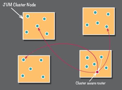 使用Akka的Actor模型和领域驱动设计构建反应式系统