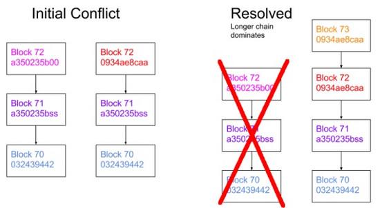 200行 JS 代码实现区块链