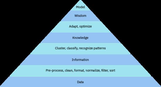 数据如何变成知识,第 1 部分: 从数据到知识