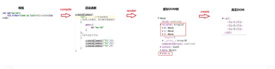 Vue 2.0学习笔记:Vue的render函数