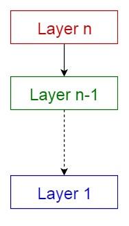 10 个常用的软件架构模式