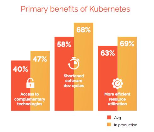 2018 年 Kubernetes 采用情况调查报告